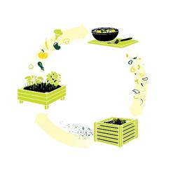 uzavřený cyklus jídla